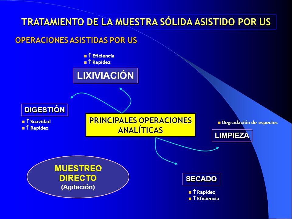 PRINCIPALES OPERACIONES ANALÍTICAS DIGESTIÓN LIXIVIACIÓN LIMPIEZA SECADO MUESTREO DIRECTO (Agitación) OPERACIONES ASISTIDAS POR US Suavidad Rapidez Ef