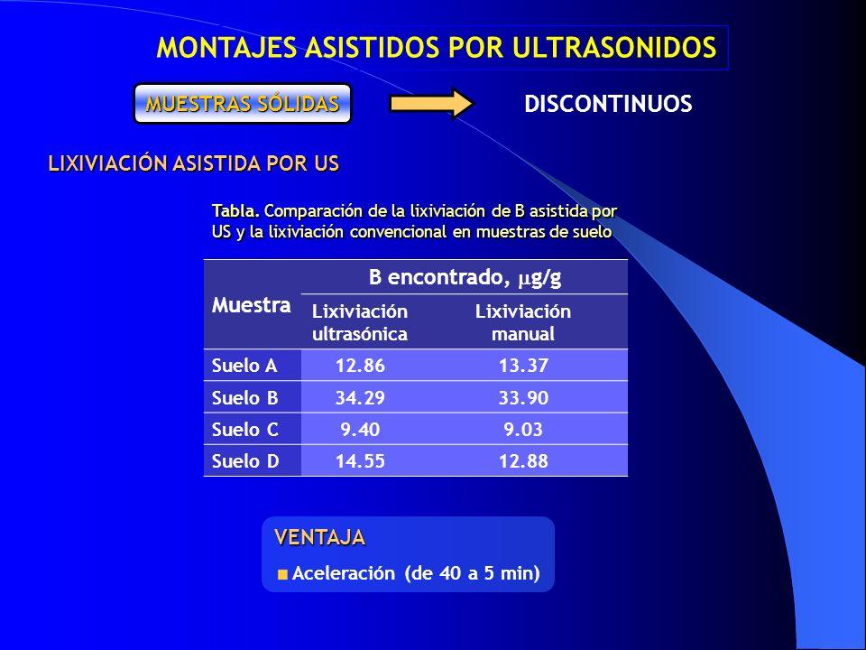 MONTAJES ASISTIDOS POR ULTRASONIDOS DISCONTINUOS MUESTRAS SÓLIDAS Tabla. Comparación de la lixiviación de B asistida por US y la lixiviación convencio