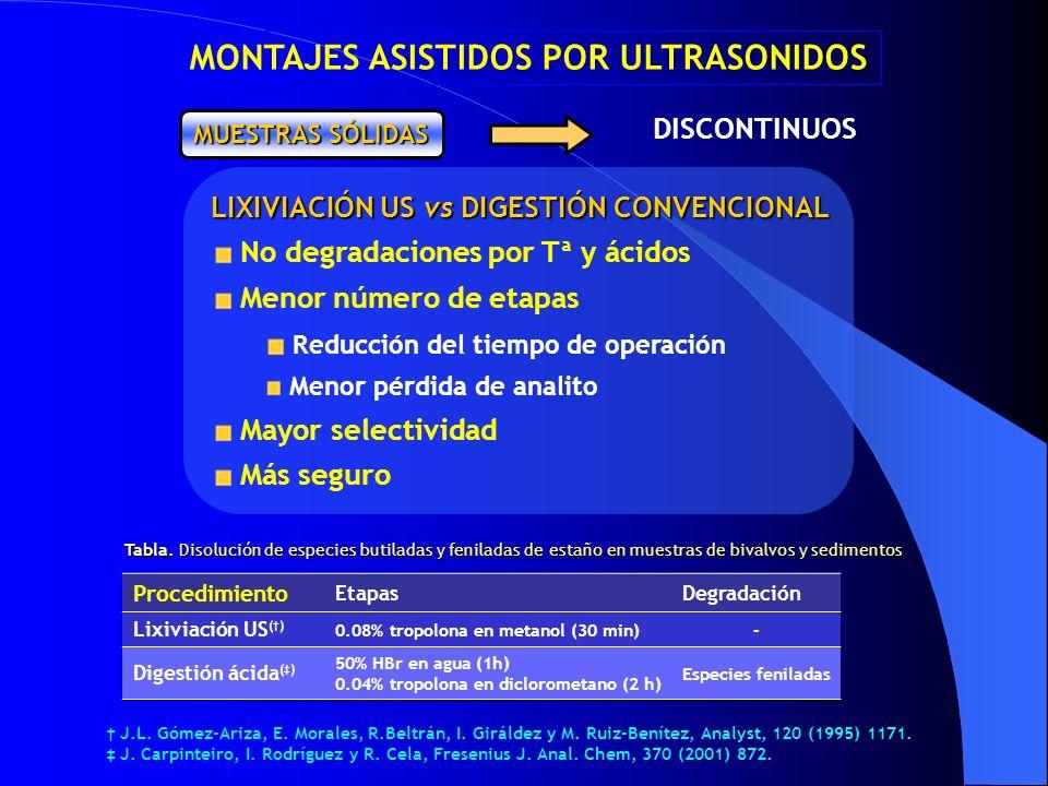 DISCONTINUOS MUESTRAS SÓLIDAS LIXIVIACIÓN US vs DIGESTIÓN CONVENCIONAL No degradaciones por Tª y ácidos Menor número de etapas Reducción del tiempo de