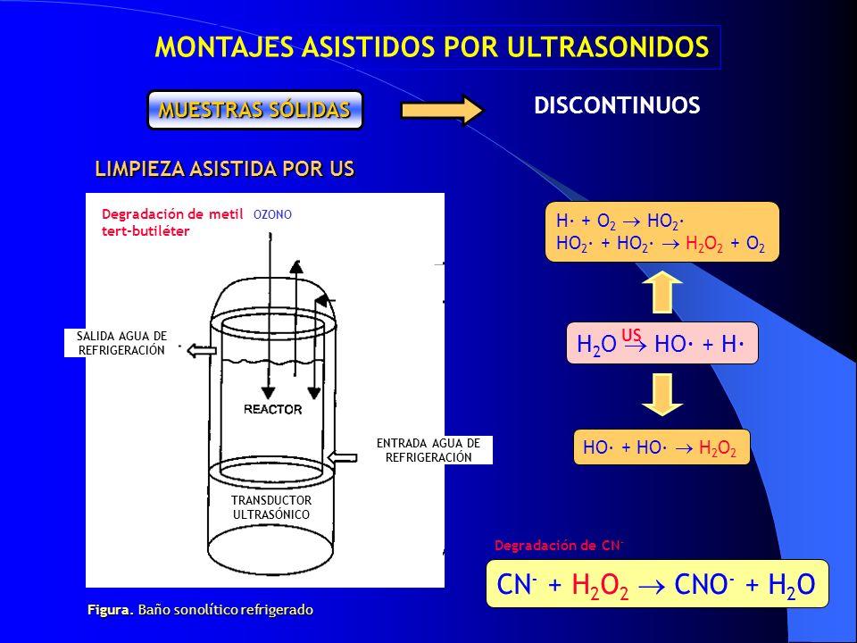 DISCONTINUOS MUESTRAS SÓLIDAS LIMPIEZA ASISTIDA POR US H 2 O HO· + H· CN - + H 2 O 2 CNO - + H 2 O H· + O 2 HO 2 · HO 2 · + HO 2 · H 2 O 2 + O 2 HO· +