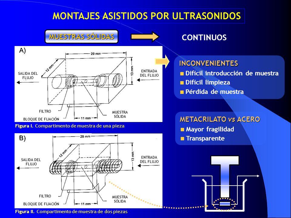 CONTINUOS MUESTRAS SÓLIDAS MONTAJES ASISTIDOS POR ULTRASONIDOS Figura I. Compartimento de muestra de una pieza Figura II. Compartimento de muestra de