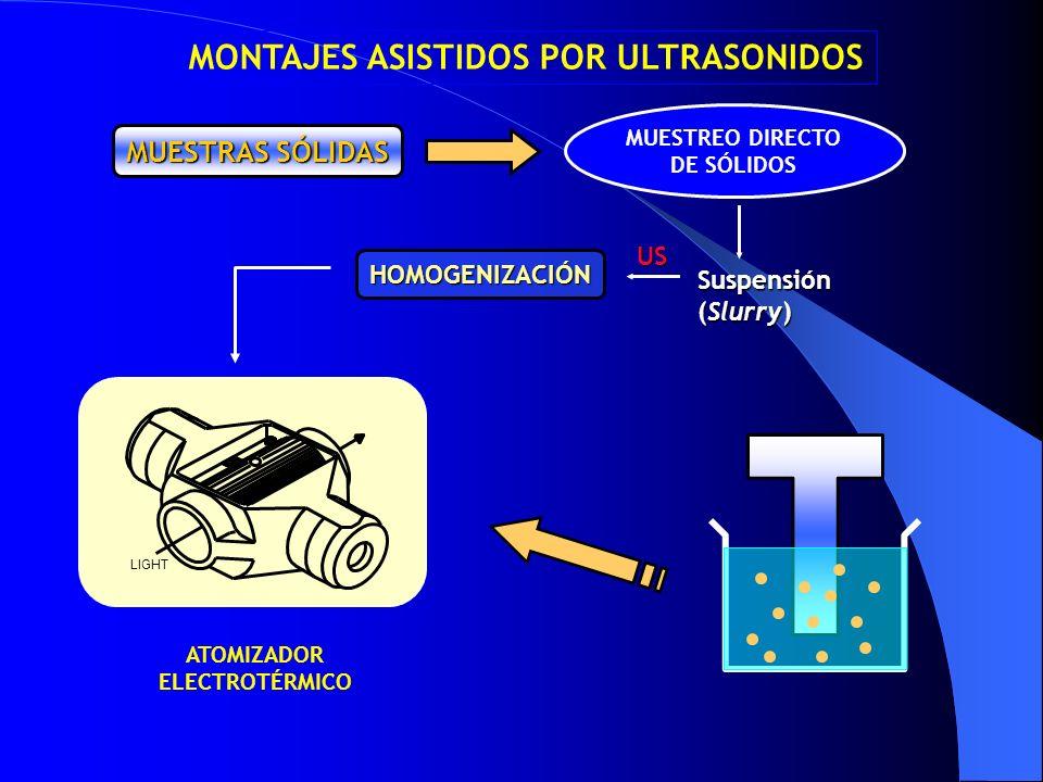 MUESTRAS SÓLIDAS MUESTREO DIRECTO DE SÓLIDOS Suspensión (Slurry) HOMOGENIZACIÓN US ATOMIZADOR ELECTROTÉRMICO LIGHT MONTAJES ASISTIDOS POR ULTRASONIDOS