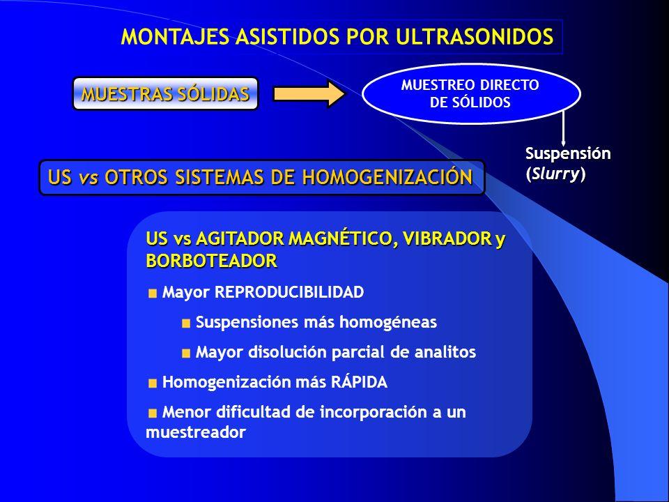 MUESTRAS SÓLIDAS MUESTREO DIRECTO DE SÓLIDOS US vs AGITADOR MAGNÉTICO, VIBRADOR y BORBOTEADOR Mayor REPRODUCIBILIDAD Suspensiones más homogéneas Mayor