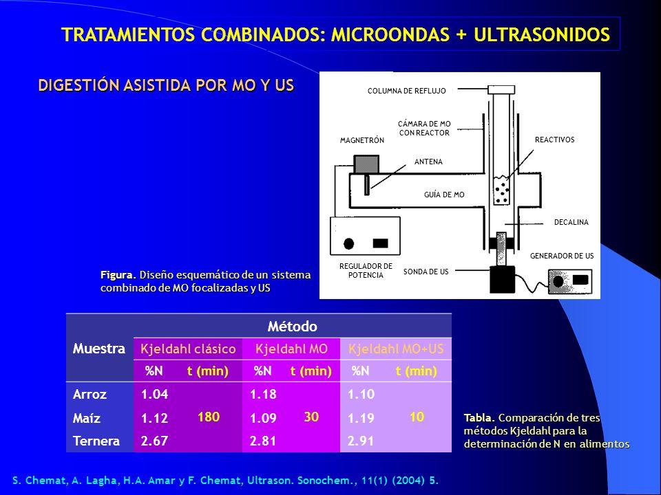 TRATAMIENTOS COMBINADOS: MICROONDAS + ULTRASONIDOS DIGESTIÓN ASISTIDA POR MO Y US Figura. Diseño esquemático de un sistema combinado de MO focalizadas