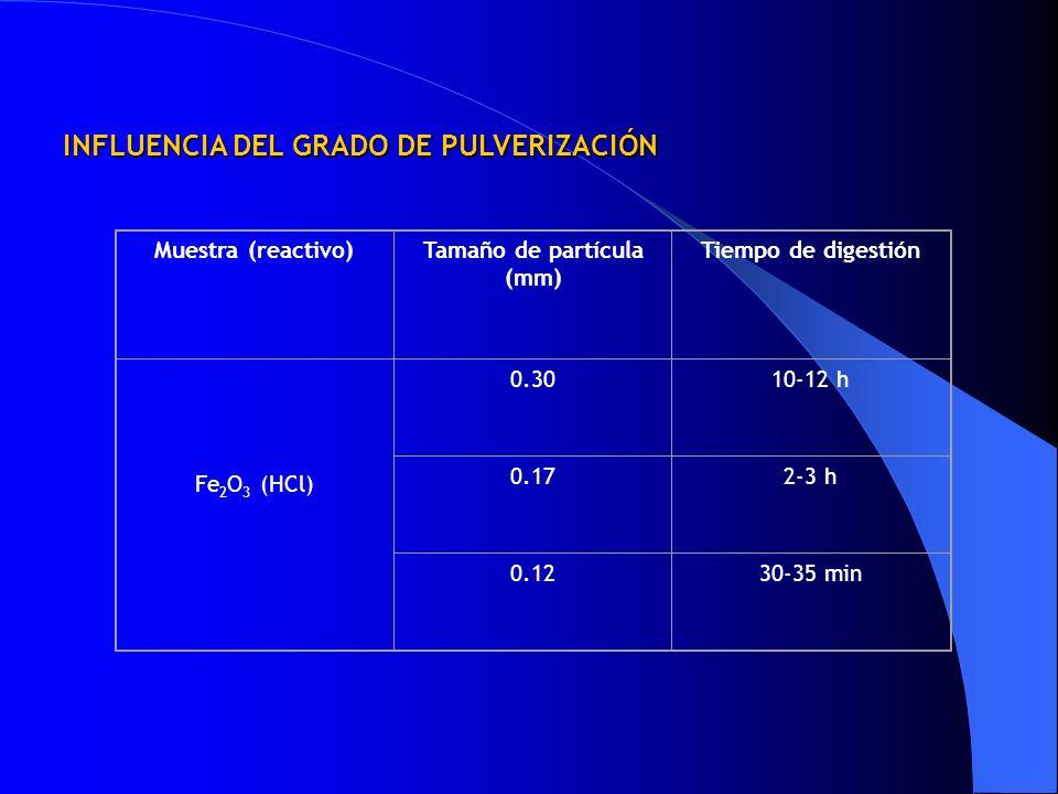 Muestra (reactivo)Tamaño de partícula (mm) Tiempo de digestión Fe 2 O 3 (HCl) 0.3010-12 h 0.172-3 h 0.1230-35 min INFLUENCIA DEL GRADO DE PULVERIZACIÓ