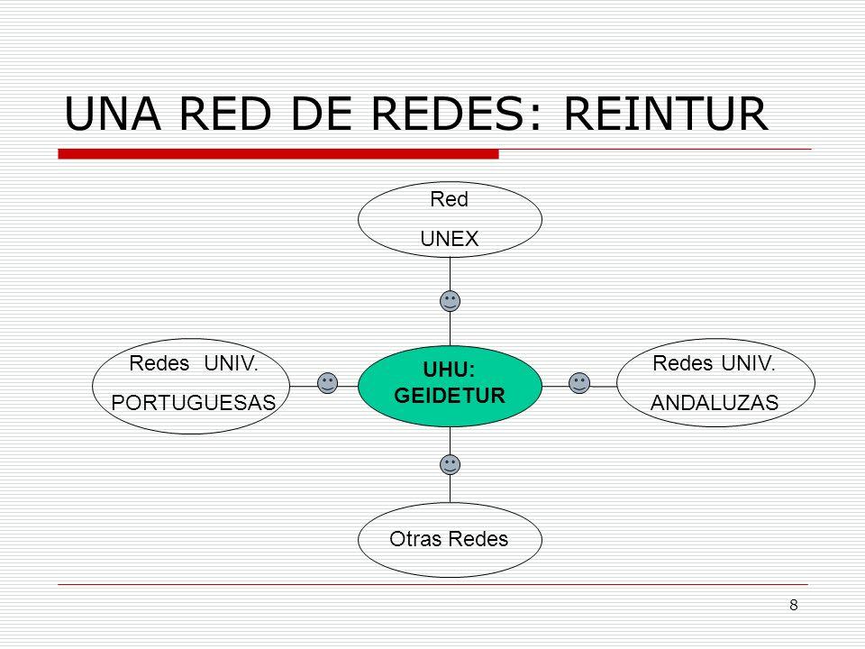 8 UNA RED DE REDES: REINTUR UHU: GEIDETUR Redes UNIV. PORTUGUESAS Red UNEX Redes UNIV. ANDALUZAS Otras Redes
