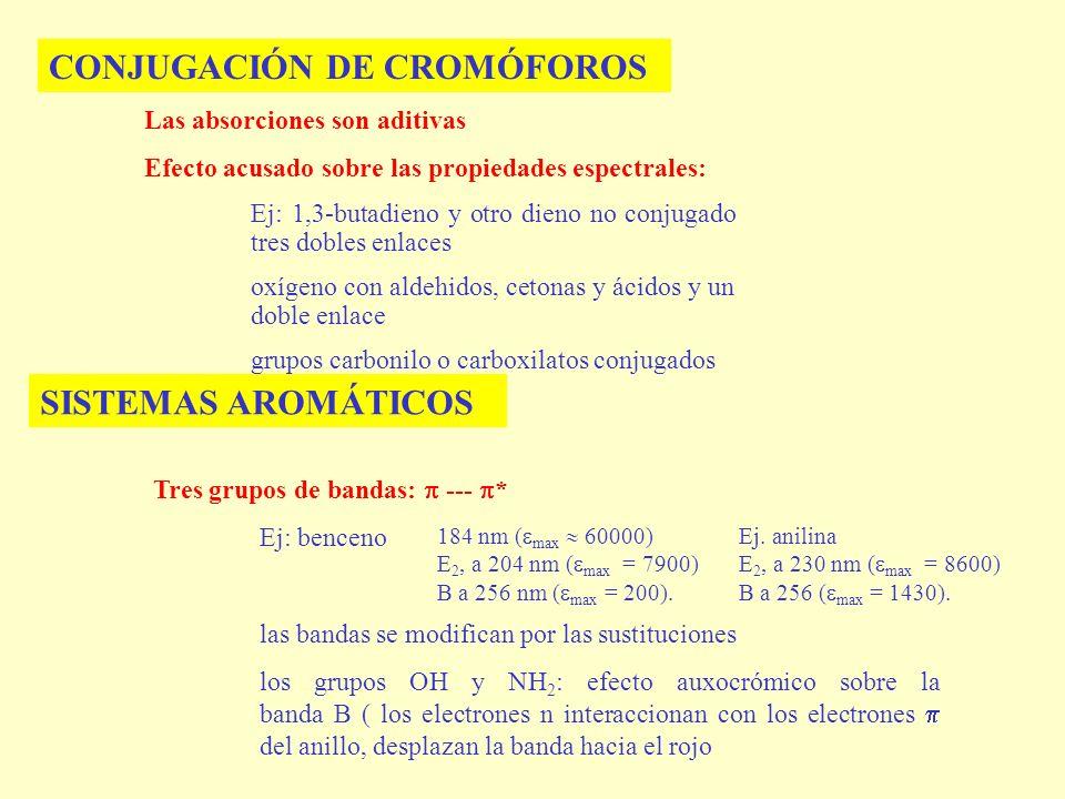 CONJUGACIÓN DE CROMÓFOROS Las absorciones son aditivas Efecto acusado sobre las propiedades espectrales: Ej: 1,3-butadieno y otro dieno no conjugado t