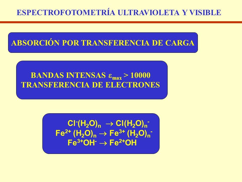 ESPECTROFOTOMETRÍA ULTRAVIOLETA Y VISIBLE ABSORCIÓN POR TRANSFERENCIA DE CARGA BANDAS INTENSAS max > 10000 TRANSFERENCIA DE ELECTRONES Cl - (H 2 O) n
