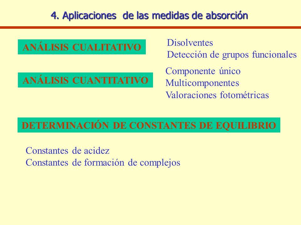 4. Aplicaciones de las medidas de absorción ANÁLISIS CUALITATIVO ANÁLISIS CUANTITATIVO DETERMINACIÓN DE CONSTANTES DE EQUILIBRIO Disolventes Detección
