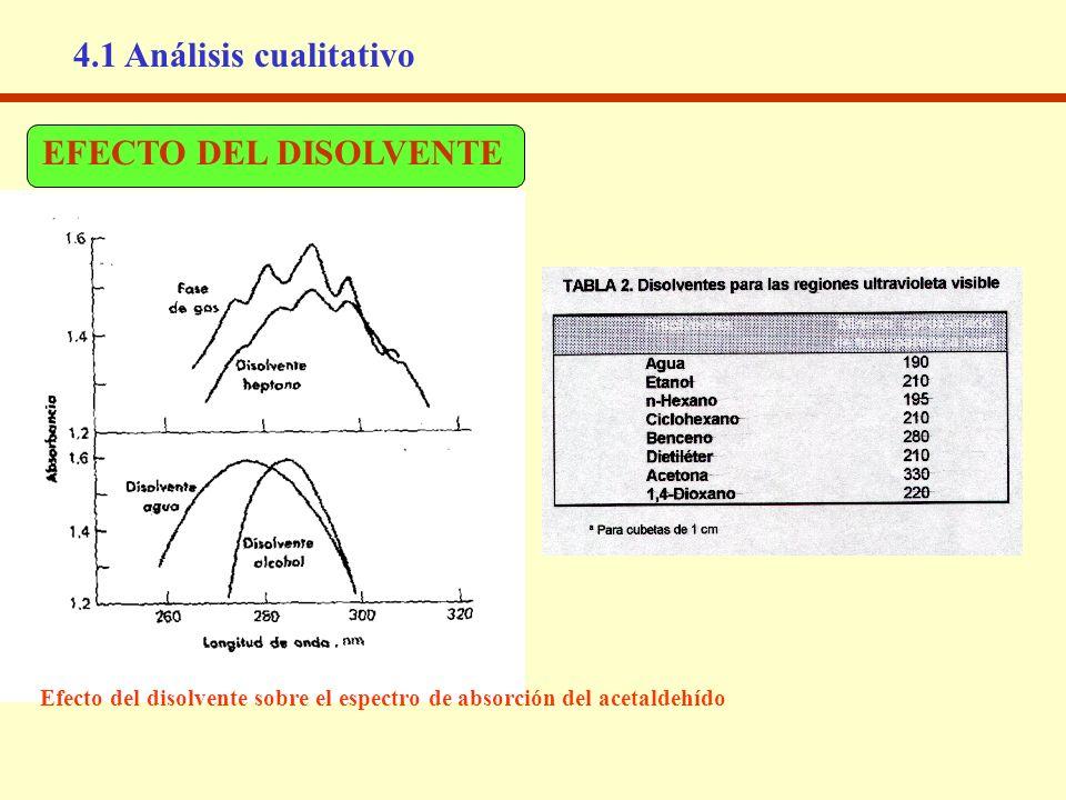 4.1 Análisis cualitativo EFECTO DEL DISOLVENTE Efecto del disolvente sobre el espectro de absorción del acetaldehído