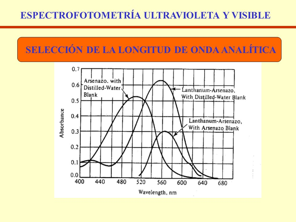 ESPECTROFOTOMETRÍA ULTRAVIOLETA Y VISIBLE SELECCIÓN DE LA LONGITUD DE ONDA ANALÍTICA