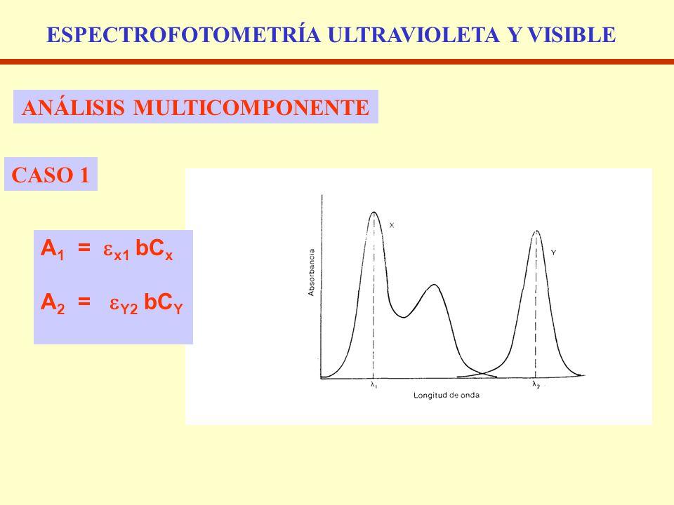 ESPECTROFOTOMETRÍA ULTRAVIOLETA Y VISIBLE ANÁLISIS MULTICOMPONENTE CASO 1 A 1 = x1 bC x A 2 = Y2 bC Y