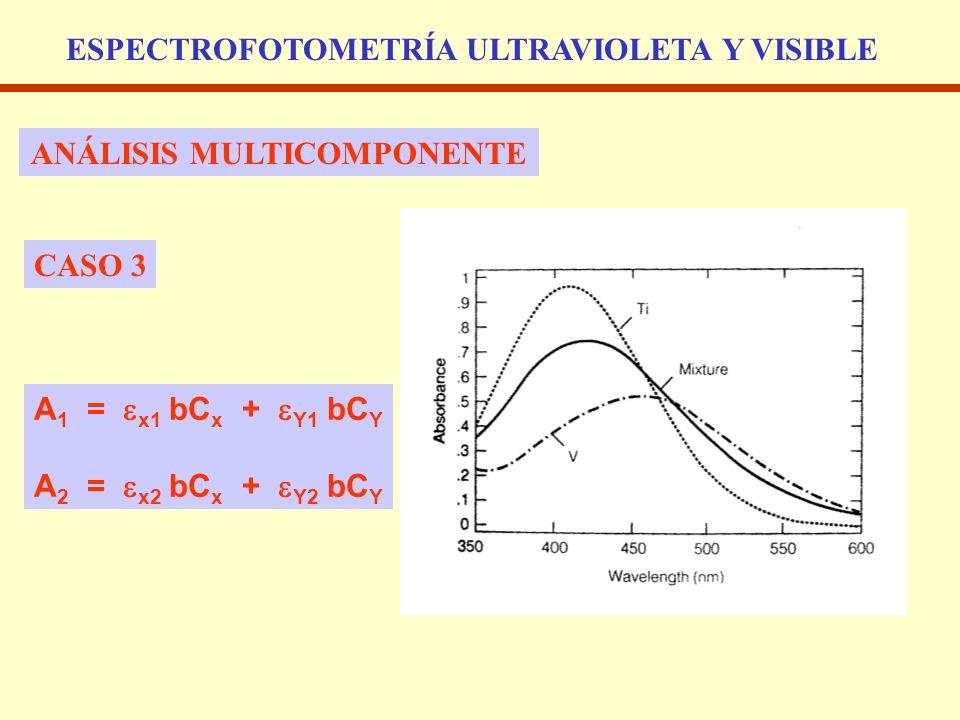 ESPECTROFOTOMETRÍA ULTRAVIOLETA Y VISIBLE ANÁLISIS MULTICOMPONENTE CASO 3 A 1 = x1 bC x + Y1 bC Y A 2 = x2 bC x + Y2 bC Y