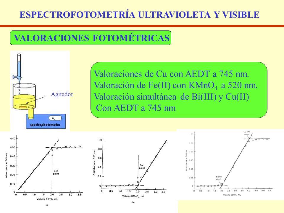 ESPECTROFOTOMETRÍA ULTRAVIOLETA Y VISIBLE VALORACIONES FOTOMÉTRICAS Valoraciones de Cu con AEDT a 745 nm. Valoración de Fe(II) con KMnO 4 a 520 nm. Va