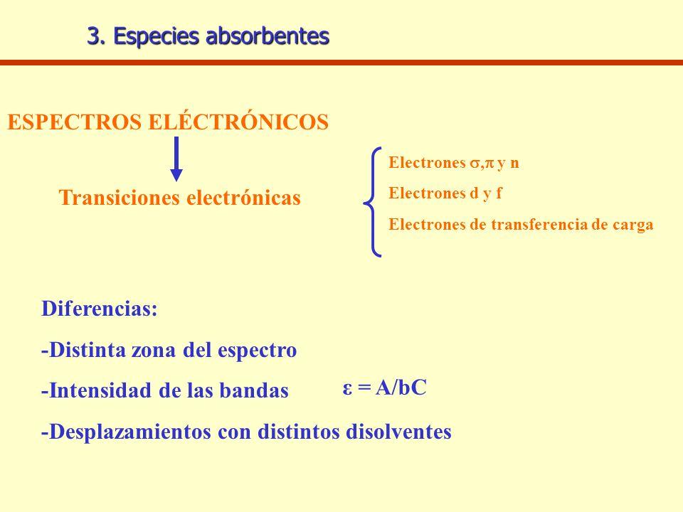 3. Especies absorbentes ESPECTROS ELÉCTRÓNICOS Transiciones electrónicas Electrones, y n Electrones d y f Electrones de transferencia de carga Diferen