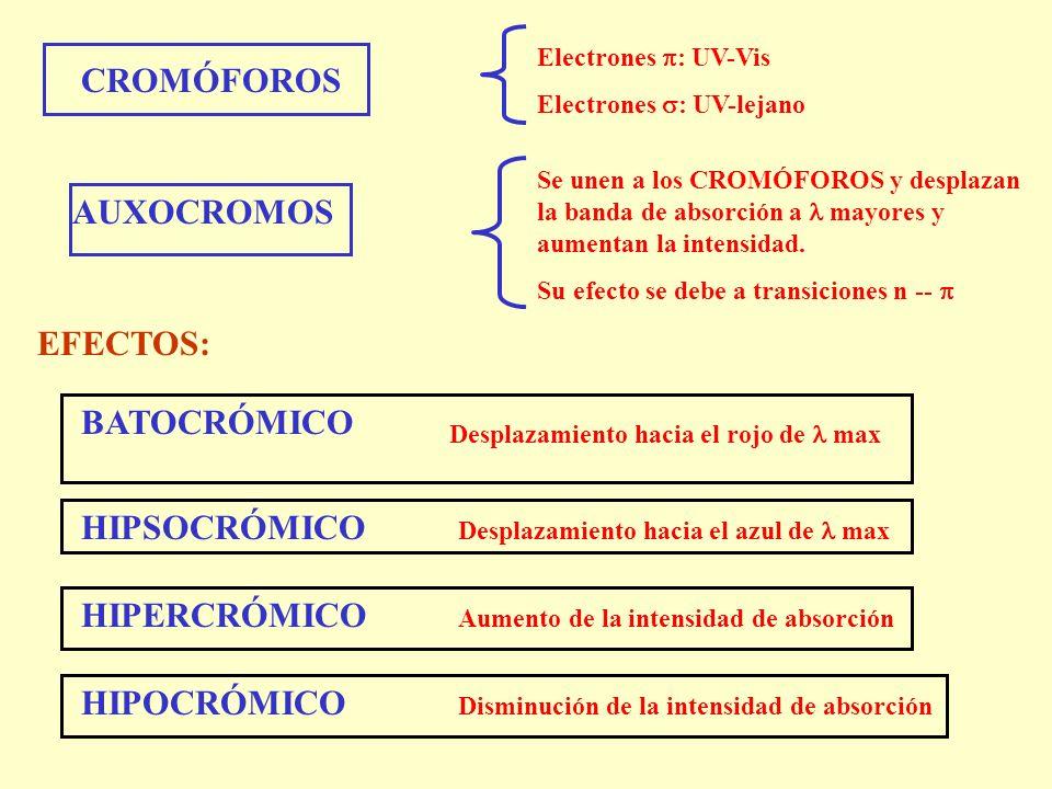 CROMÓFOROS Electrones : UV-Vis Electrones : UV-lejano AUXOCROMOS Se unen a los CROMÓFOROS y desplazan la banda de absorción a mayores y aumentan la in