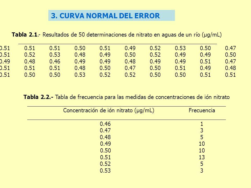 3. CURVA NORMAL DEL ERROR Tabla 2.1.- Resultados de 50 determinaciones de nitrato en aguas de un río (μg/mL) 0.510.510.510.500.510.490.520.530.500.47