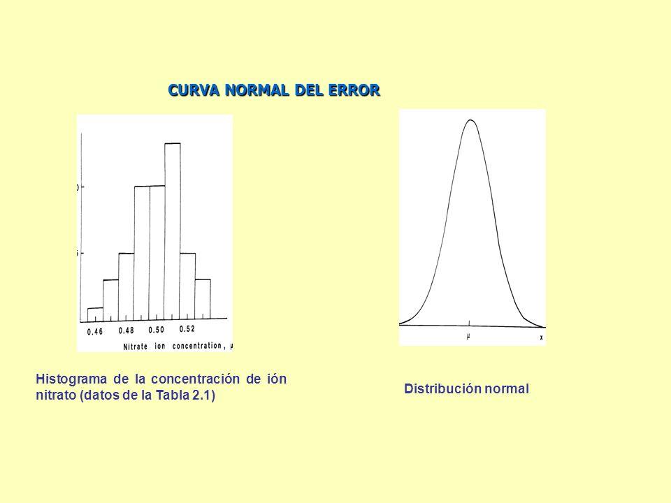 CURVA NORMAL DEL ERROR Histograma de la concentración de ión nitrato (datos de la Tabla 2.1) Distribución normal