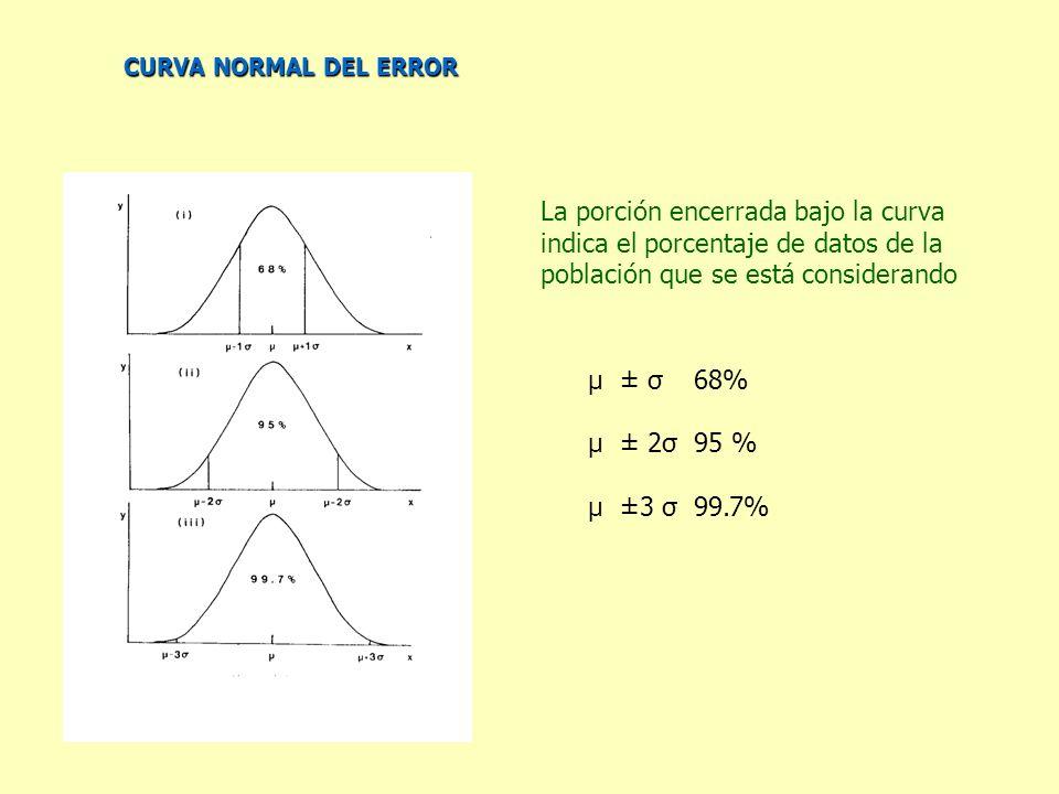 CURVA NORMAL DEL ERROR La porción encerrada bajo la curva indica el porcentaje de datos de la población que se está considerando μ ± σ68% μ ± 2σ95 % μ