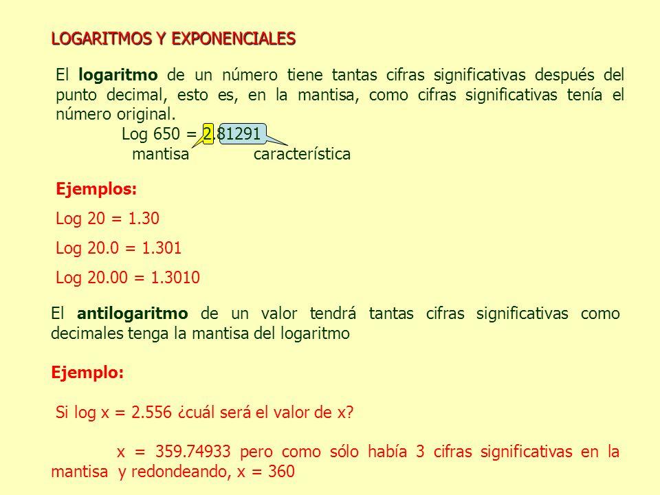 El logaritmo de un número tiene tantas cifras significativas después del punto decimal, esto es, en la mantisa, como cifras significativas tenía el nú