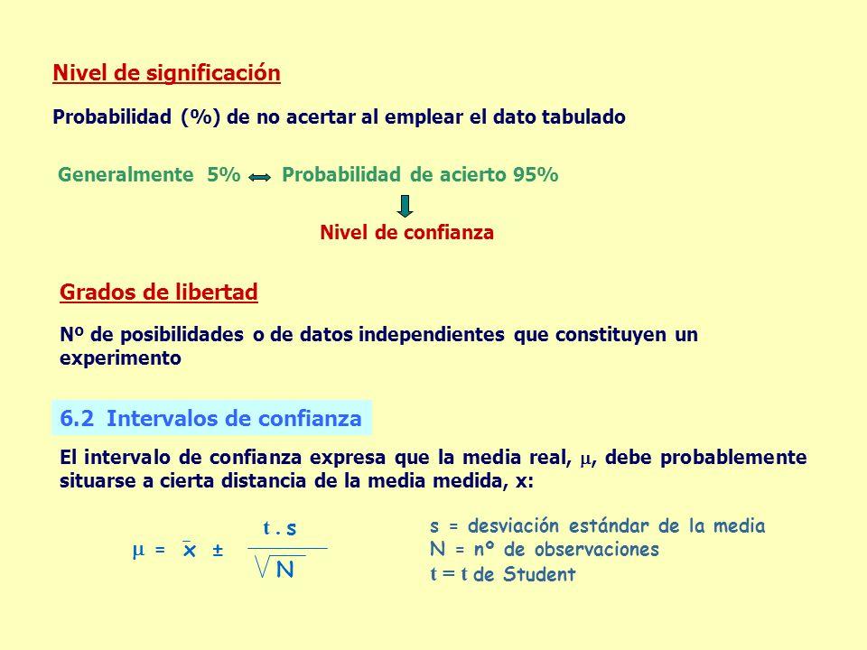 Nivel de significación Probabilidad (%) de no acertar al emplear el dato tabulado Generalmente 5% Probabilidad de acierto 95% Nivel de confianza Grado