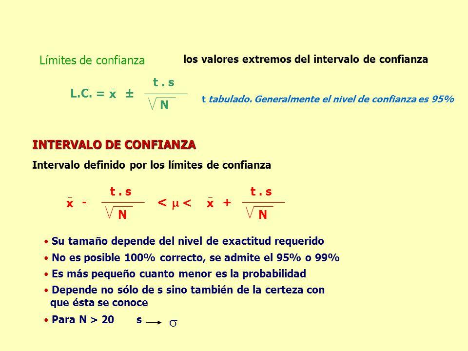 los valores extremos del intervalo de confianza Límites de confianza L.C. = x ± t. s N t tabulado. Generalmente el nivel de confianza es 95% INTERVALO