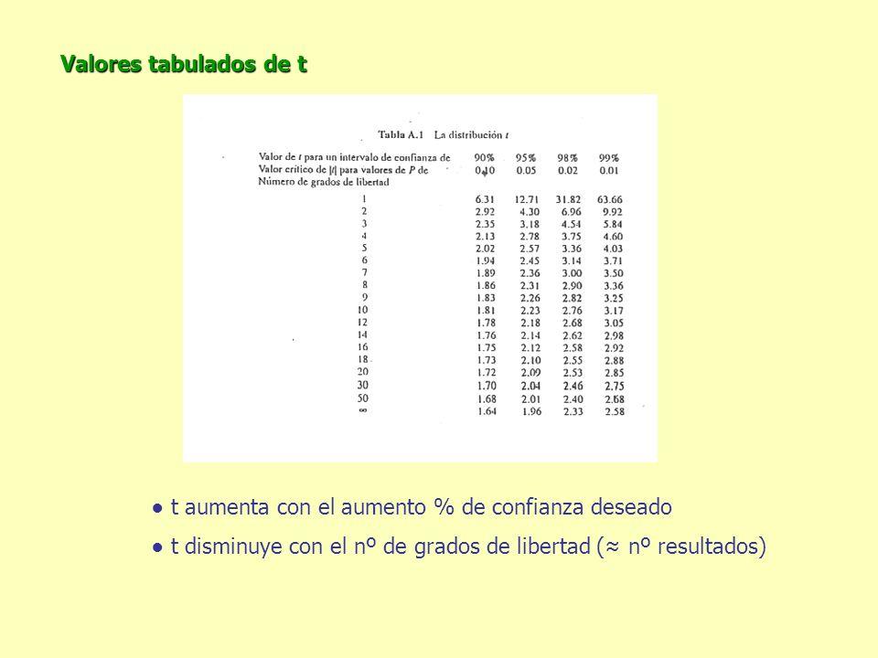Valores tabulados de t t aumenta con el aumento % de confianza deseado t disminuye con el nº de grados de libertad ( nº resultados)