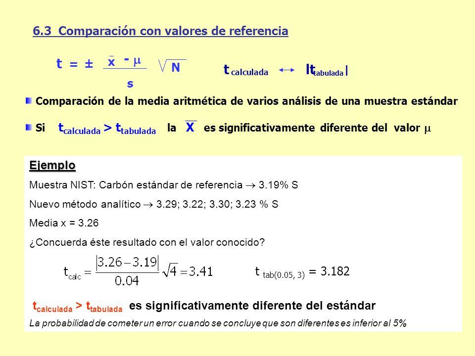 6.3 Comparación con valores de referencia calculada t tabulada | ltlt Comparación de la media aritmética de varios análisis de una muestra estándar Si
