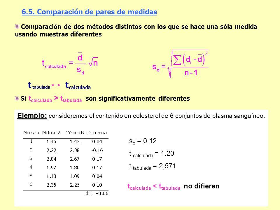 6.5. Comparación de pares de medidas calculada tabulada tt Comparación de dos métodos distintos con los que se hace una sóla medida usando muestras di