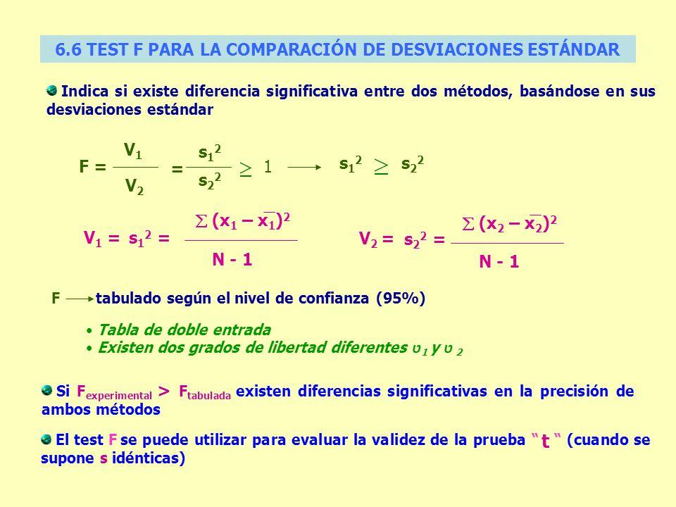 Indica si existe diferencia significativa entre dos métodos, basándose en sus desviaciones estándar V 1 =s 1 2 = (x 1 – x 1 ) 2 N - 1 V 2 = s 2 2 = (x