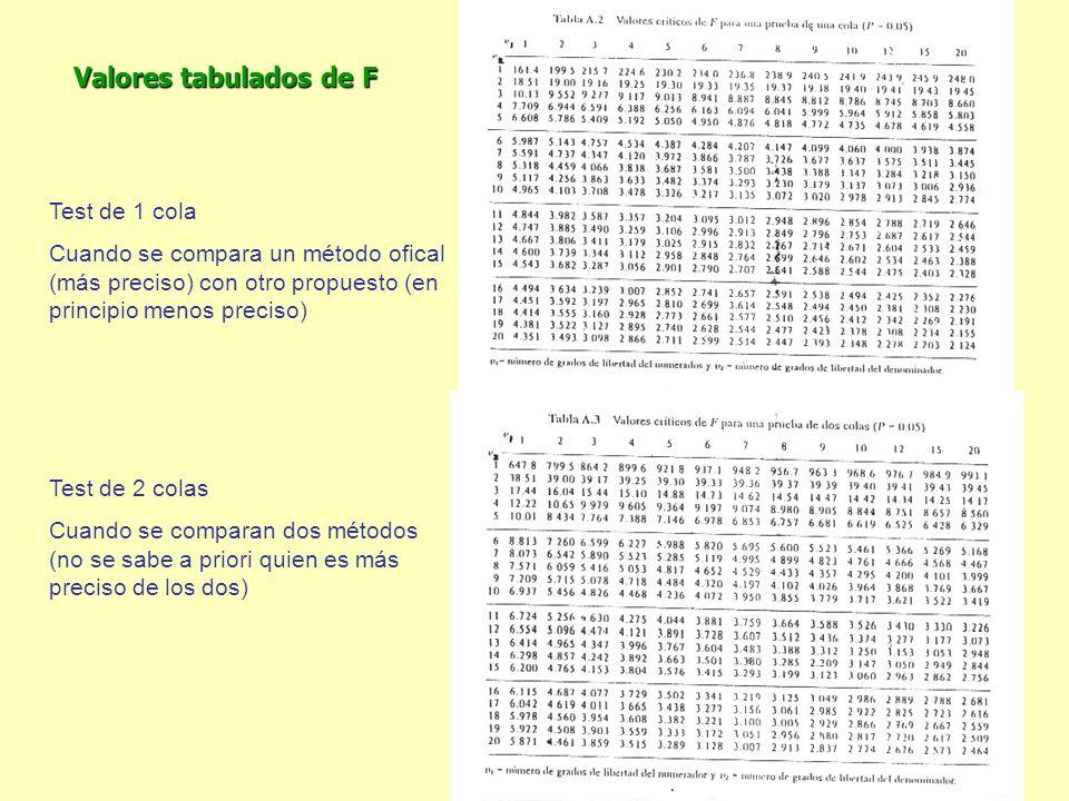 Valores tabulados de F Test de 1 cola Cuando se compara un método ofical (más preciso) con otro propuesto (en principio menos preciso) Test de 2 colas