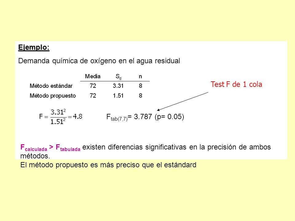 Ejemplo: Demanda química de oxígeno en el agua residual F tab(7,7) = 3.787 (p= 0.05) F calculada > F tabulada existen diferencias significativas en la