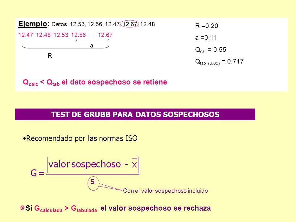 Ejemplo Ejemplo: Datos: 12.53, 12.56, 12.47, 12.67, 12.48 12.47 12.48 12.53 12.56 12.67 a R R =0.20 a =0.11 Q cal = 0.55 Q tab (0.05) = 0.717 Q calc <