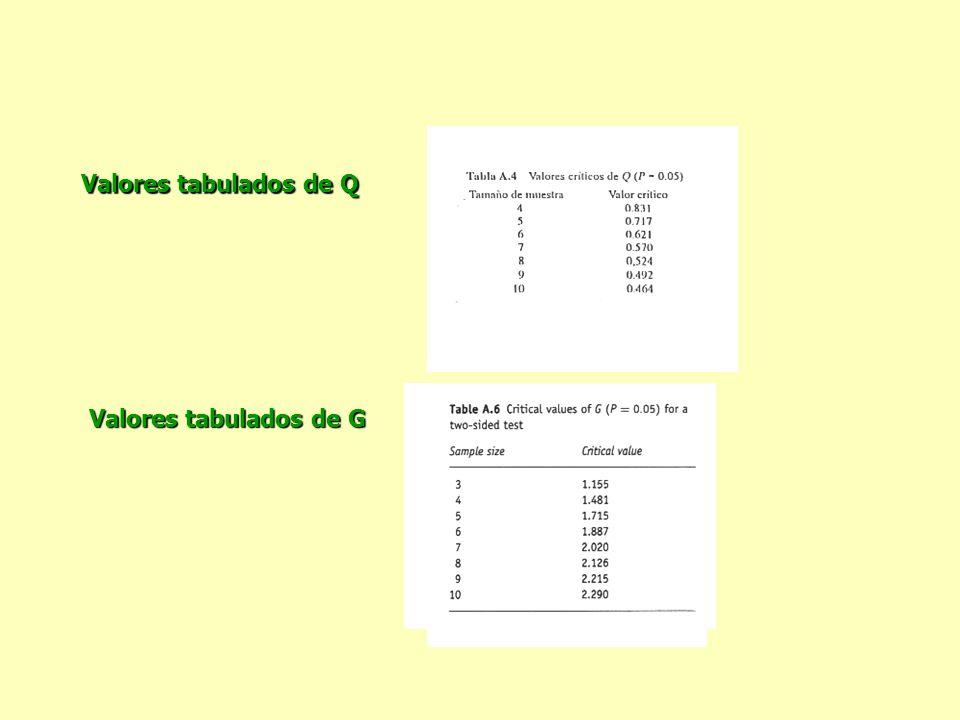 Valores tabulados de Q Valores tabulados de G