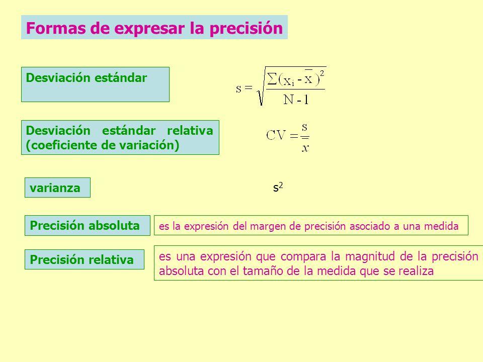 Formas de expresar la precisión Desviación estándar Desviación estándar relativa (coeficiente de variación) Precisión absoluta varianza s2s2 es la exp