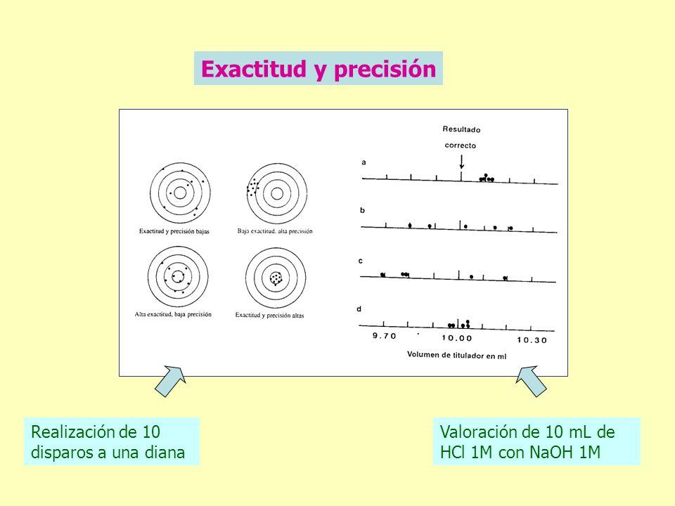 Exactitud y precisión Realización de 10 disparos a una diana Valoración de 10 mL de HCl 1M con NaOH 1M