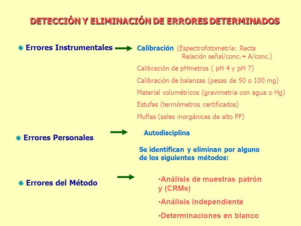 DETECCIÓN Y ELIMINACIÓN DE ERRORES DETERMINADOS Errores Instrumentales Análisis de muestras patrón y (CRMs) Análisis independiente Determinaciones en