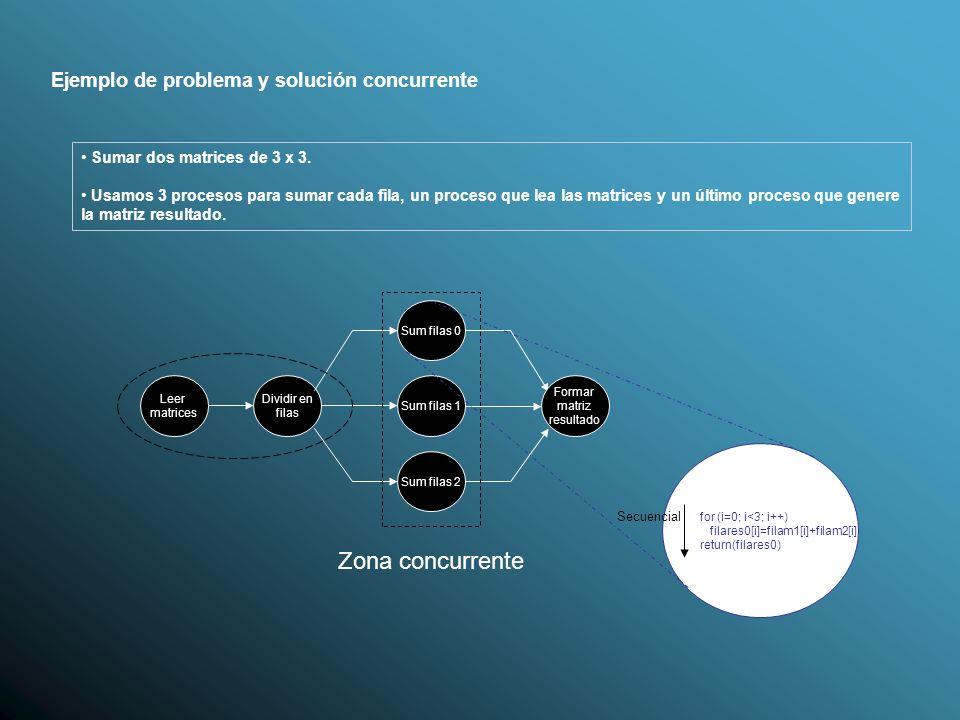 Ejemplo de problema y solución concurrente Sumar dos matrices de 3 x 3. Usamos 3 procesos para sumar cada fila, un proceso que lea las matrices y un ú