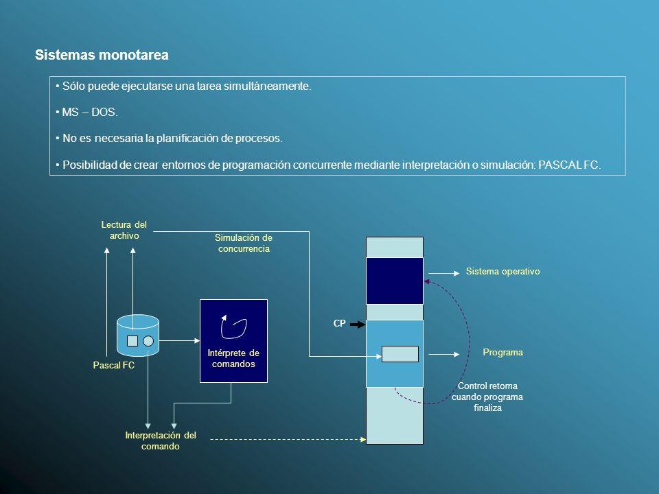 Introducción a la Programación Concurrente 1.- Conceptos básicos.