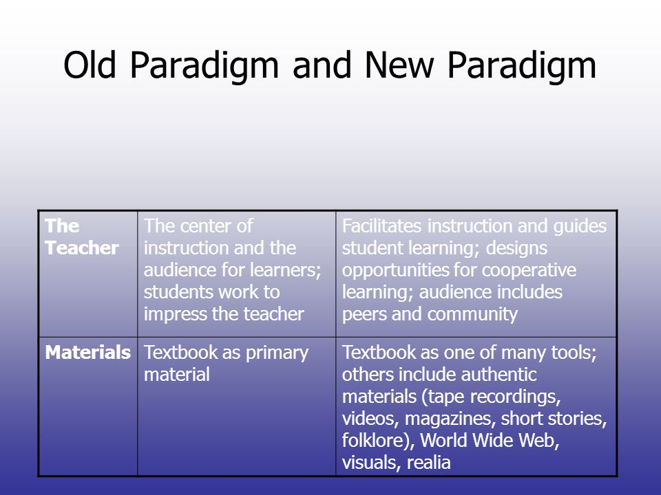 Old Paradigm and New Paradigm The Teacher The center of instruction and the audience for learners; students work to impress the teacher Facilitates in