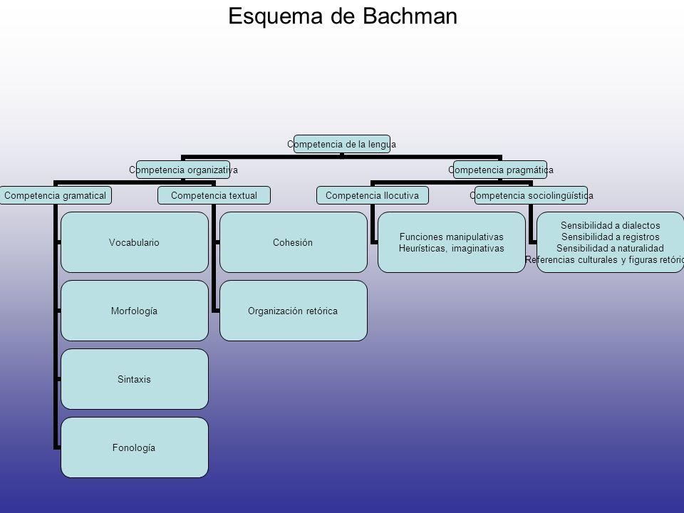 Esquema de Bachman Competencia de la lengua Competencia organizativa Competencia gramatical Vocabulario Morfología Sintaxis Fonología Competencia text