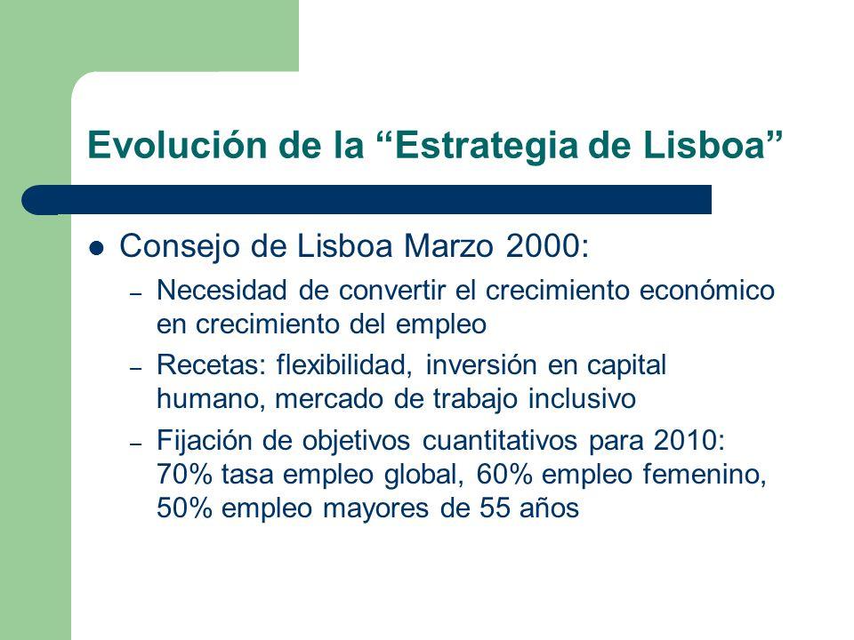 Evolución de la Estrategia de Lisboa Consejo de Lisboa Marzo 2000: – Necesidad de convertir el crecimiento económico en crecimiento del empleo – Recet
