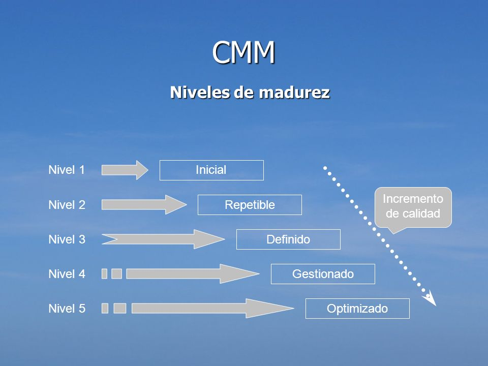 CMM Niveles de madurez Gestionado Optimizado Inicial Repetible Definido Nivel 1 Nivel 2 Nivel 4 Nivel 3 Nivel 5 Incremento de calidad