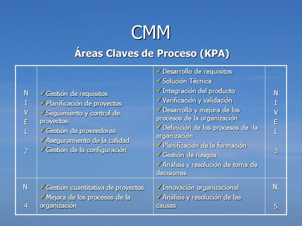 Áreas Claves de Proceso (KPA) CMM NIVEL2 Gestión de requisitos Gestión de requisitos Planificación de proyectos Planificación de proyectos Seguimiento