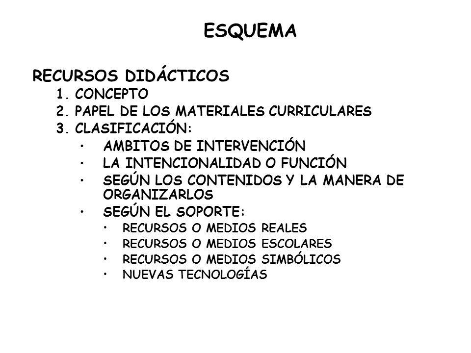 RECURSOS DIDÁCTICOS 1. CONCEPTO 2. PAPEL DE LOS MATERIALES CURRICULARES 3. CLASIFICACIÓN: AMBITOS DE INTERVENCIÓN LA INTENCIONALIDAD O FUNCIÓN SEGÚN L