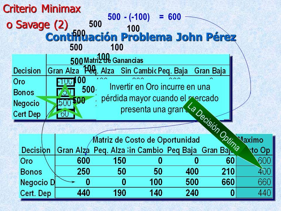 2.1.2. Criterio Minimax o Savage (1) - Este criterio se ajusta a decisiones pesimistas y conservadoras. - La matriz de ganancia es basada en el coste
