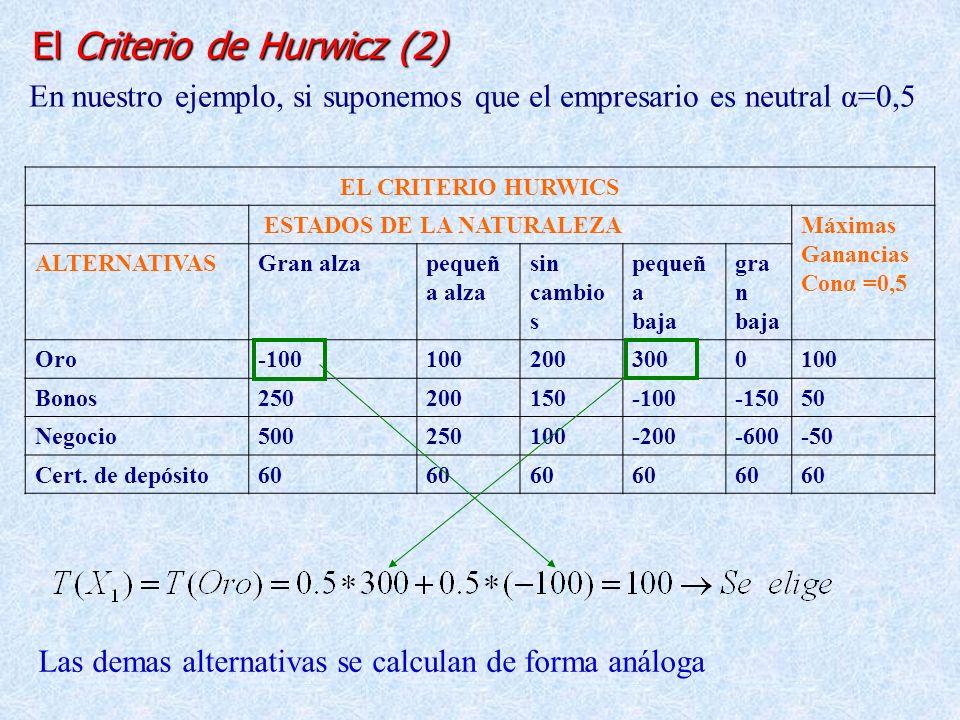 2.1.5. El Criterio de Hurwicz (1) Es un criterio intermedio entre maximin y el maximax: Supone la combinación de ponderaciones de optimismo y pesimism