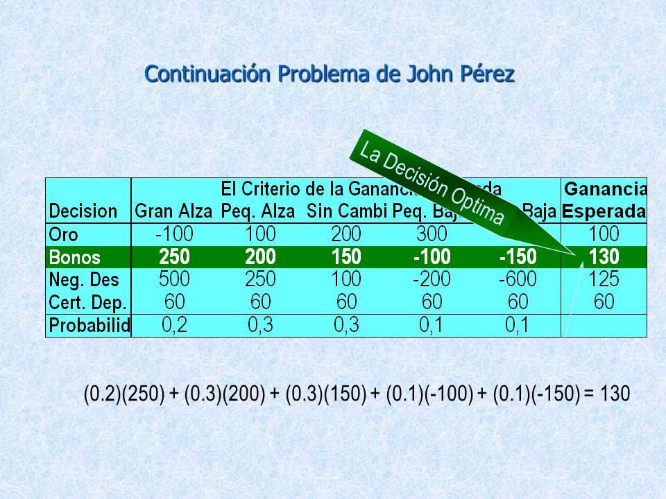 2.2. Decisión tomada bajo Riesgo 4 El Criterios de la ganancia esperada - Si existe una estimación de la probabilidad de que un determinado estado de
