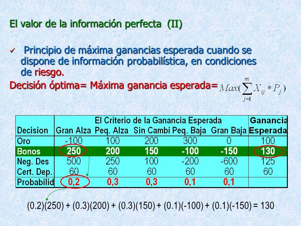 2.3 El valor de la información perfecta (I) Principio de maximización de ganancias cuando se dispone de información perfecta, se conoce con certeza la