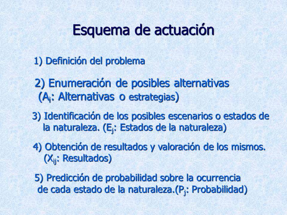 Teoría de Decisión Teoría de Decisión 4 La Decisión: Es una elección entre dos o mas líneas de acción diferentes. El objeto de la teoría de la decisió